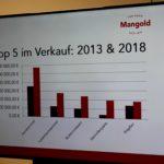 Seniorenbund Exkursion BÄCKEREI MANGOLD E Firmenpräsentstion 10-01-2019 (6)