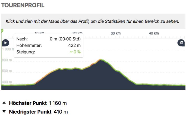 Seniorenbund  OG -Sulzberg  –  Bike-Tour ins Appenzell - Image 3